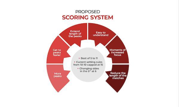Proposed Scoring System